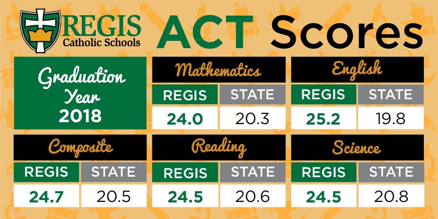 Academics   Regis Catholic Schools